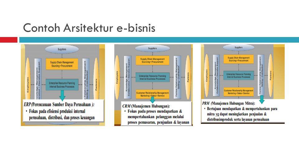 Contoh Arsitektur e-bisnis