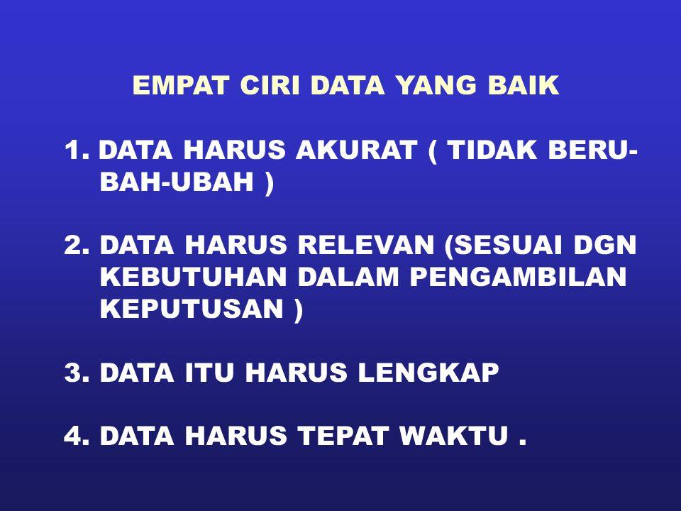 EMPAT CIRI DATA YANG BAIK 1.DATA HARUS AKURAT ( TIDAK BERU- BAH-UBAH ) 2. DATA HARUS RELEVAN (SESUAI DGN KEBUTUHAN DALAM PENGAMBILAN KEPUTUSAN ) 3. DA