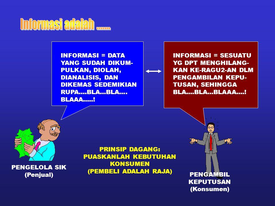 INFORMASI = DATA YANG SUDAH DIKUM- PULKAN, DIOLAH, DIANALISIS, DAN DIKEMAS SEDEMIKIAN RUPA….BLA…BLA…. BLAAA…..! INFORMASI = SESUATU YG DPT MENGHILANG-