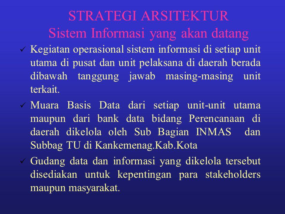 STRATEGI ARSITEKTUR Sistem Informasi yang akan datang Kegiatan operasional sistem informasi di setiap unit utama di pusat dan unit pelaksana di daerah