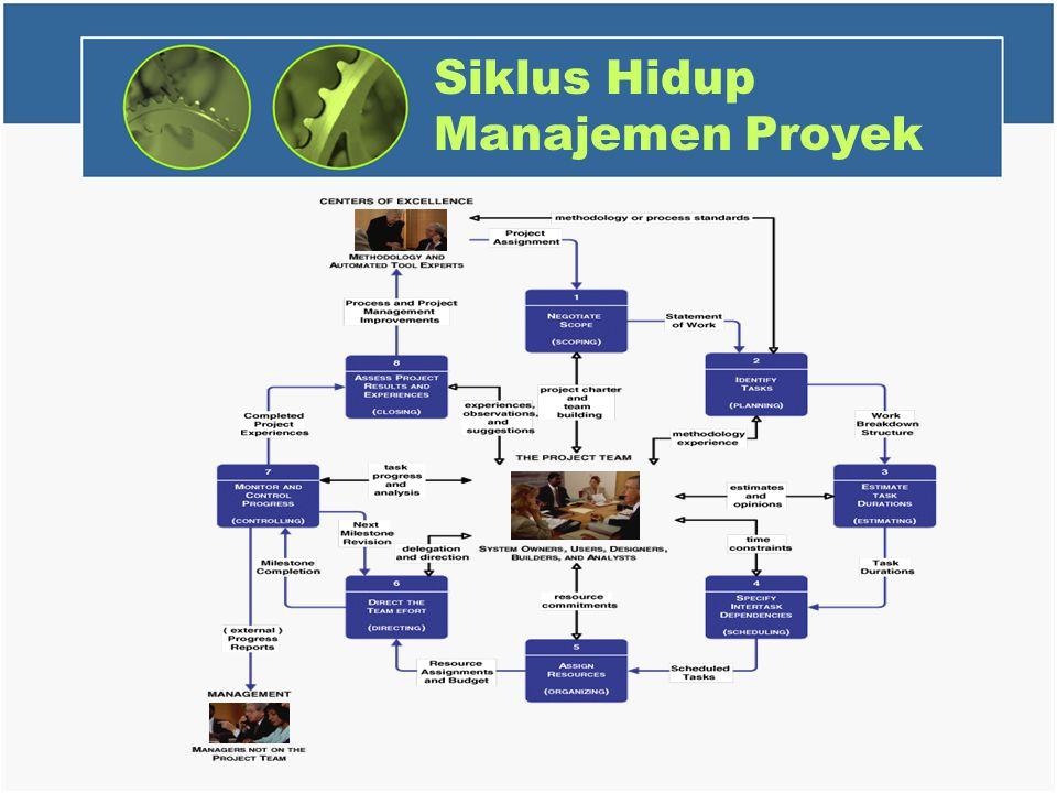 Siklus Hidup Manajemen Proyek