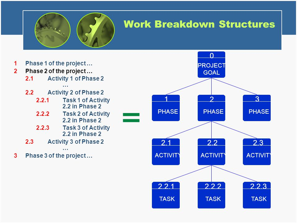 Work Breakdown Structures 1Phase 1 of the project … 2Phase 2 of the project … 2.1Activity 1 of Phase 2 … 2.2Activity 2 of Phase 2 2.2.1Task 1 of Activ