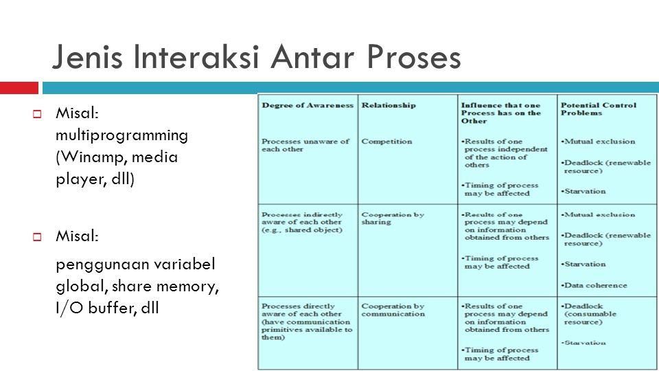 Jenis Interaksi Antar Proses  Misal: multiprogramming (Winamp, media player, dll)  Misal: penggunaan variabel global, share memory, I/O buffer, dll