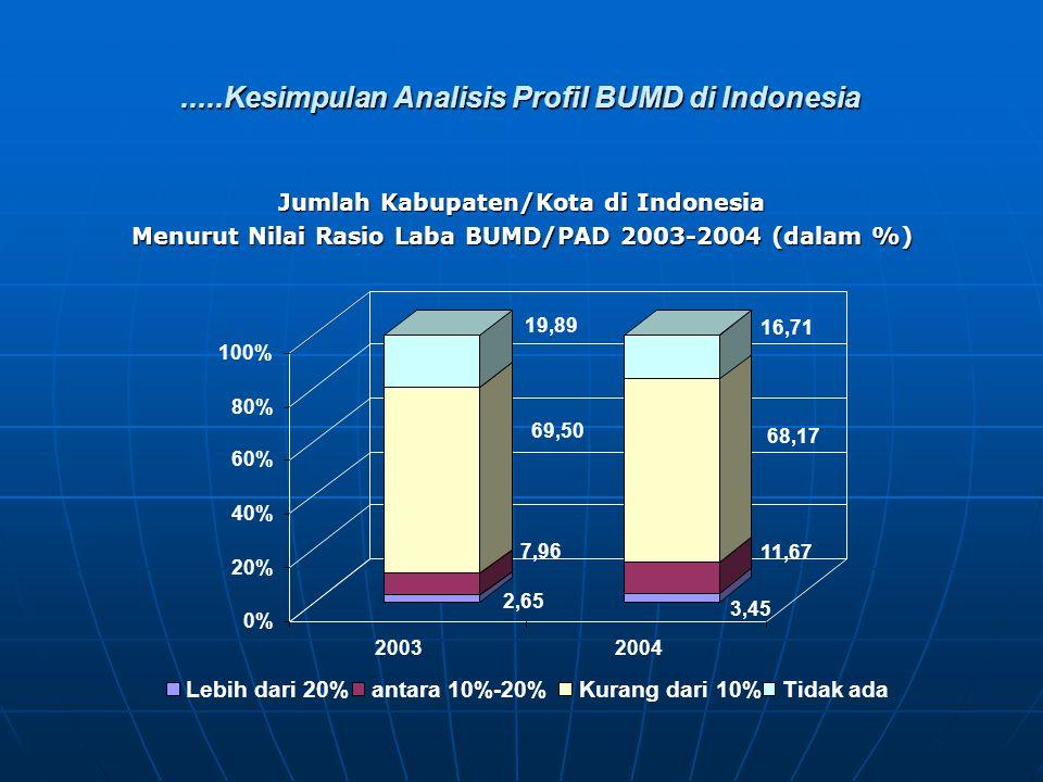 .....Kesimpulan Analisis Profil BUMD di Indonesia Jumlah Kabupaten/Kota di Indonesia Menurut Nilai Rasio Laba BUMD/PAD 2003-2004 (dalam %) 2,65 7,96 69,50 19,89 3,45 11,67 68,17 16,71 0% 20% 40% 60% 80% 100% 20032004 Lebih dari 20%antara 10%-20%Kurang dari 10%Tidak ada