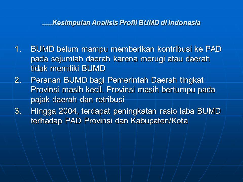 .....Kesimpulan Analisis Profil BUMD di Indonesia 1.BUMD belum mampu memberikan kontribusi ke PAD pada sejumlah daerah karena merugi atau daerah tidak memiliki BUMD 2.Peranan BUMD bagi Pemerintah Daerah tingkat Provinsi masih kecil.