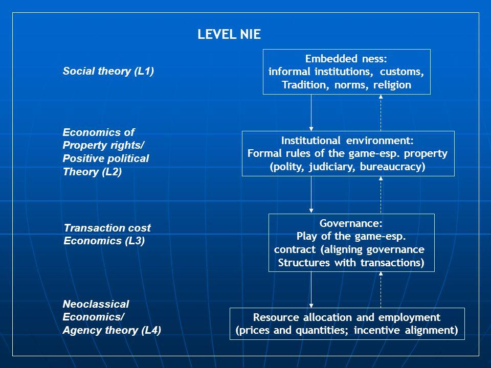 Masalah Ekonomi Kelembagaan BUMD Sesuai prediksi NIE di dalam kondisi transisi terjadi rules of the game yang berubah, tidak pasti, limbung, Menyebabkan seluruh pemain tidak mengenal insentif baru dan membangun sistem monitoring.