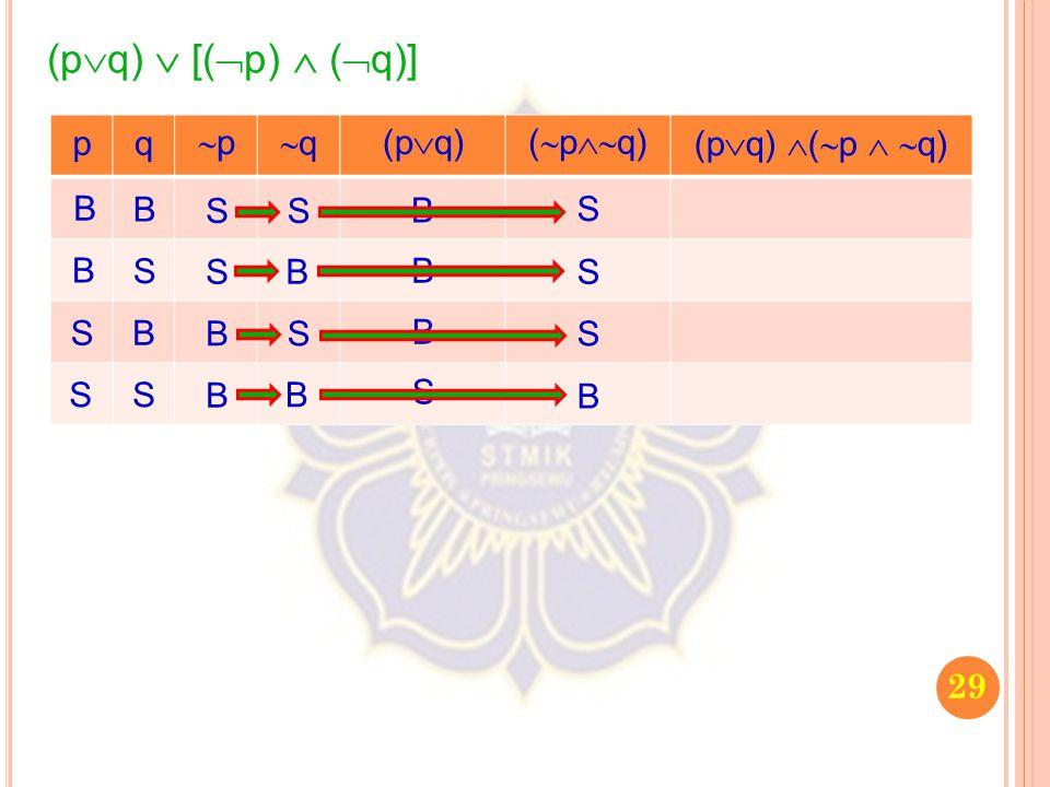 29 (p  q)  [(  p)  (  q)] pq pp qq (p  q) (  p  q) (p  q)  (  p   q) B B S S B S B S S S B B S B S B B B B S S S S B