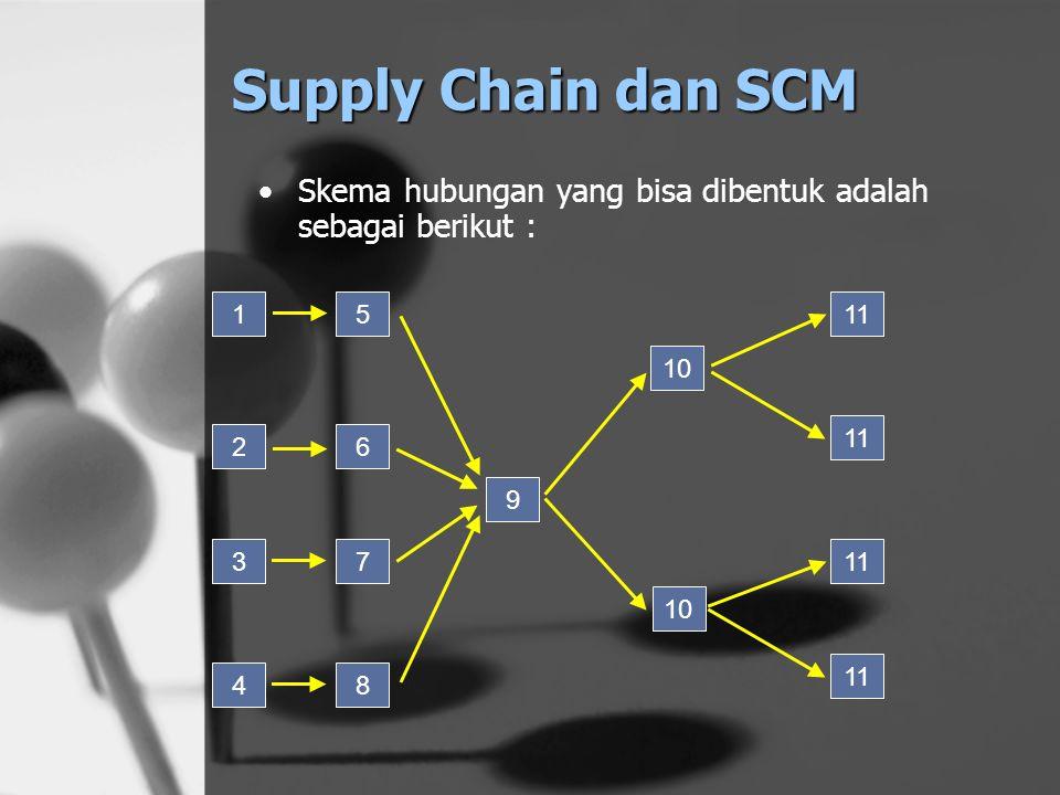 Supply Chain dan SCM Dalam kondisi nyata tidak sesederhana sebagaimana di atas, contoh sebuah produk sederhana yaitu biskuit kaleng. Pihak yang terlib