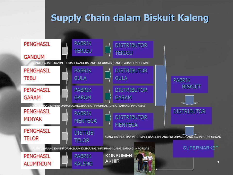 Supply Chain dalam Biskuit Kaleng PENGHASILGANDUM 7 PENGHASILTEBU PENGHASILGARAM PENGHASILMINYAK PENGHASILALUMINIUM PENGHASILTELOR PABRIKTERIGU PABRIKGULA PABRIKGARAM PABRIKMENTEGA DISTRIBTELOR PABRIKKALENG DISTRIBUTORTERIGU DISTRIBUTORGULA DISTRIBUTORGARAM DISTRIBUTORMENTEGA PABRIK BISKUIT DISTRIBUTOR SUPERMARKET KONSUMEN AKHIR UANG, BARANG DAN INFORMASI, UANG, BARANG, INFORMASI, UANG, BARANG, INFORMASI