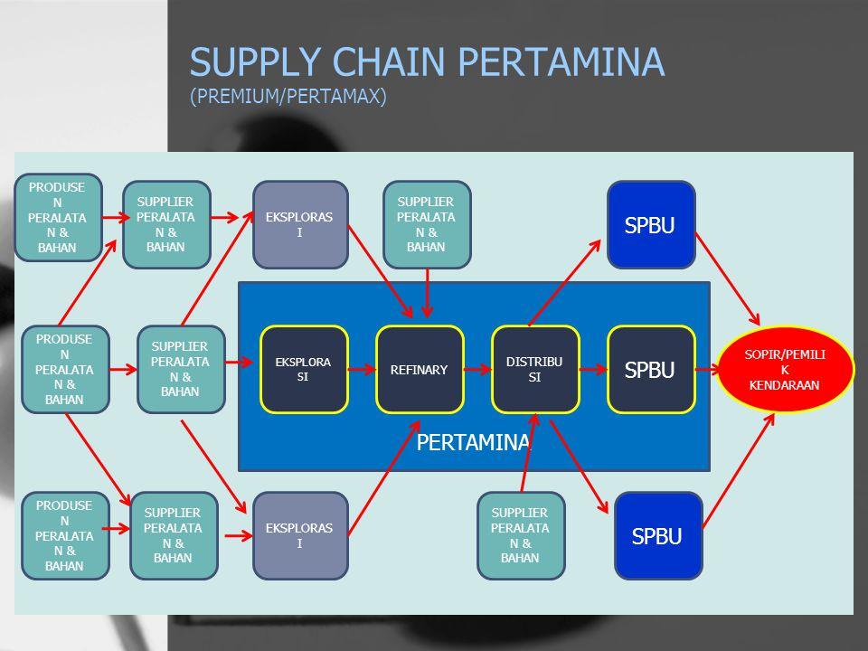 Supply Chain dalam Biskuit Kaleng PENGHASILGANDUM 7 PENGHASILTEBU PENGHASILGARAM PENGHASILMINYAK PENGHASILALUMINIUM PENGHASILTELOR PABRIKTERIGU PABRIK