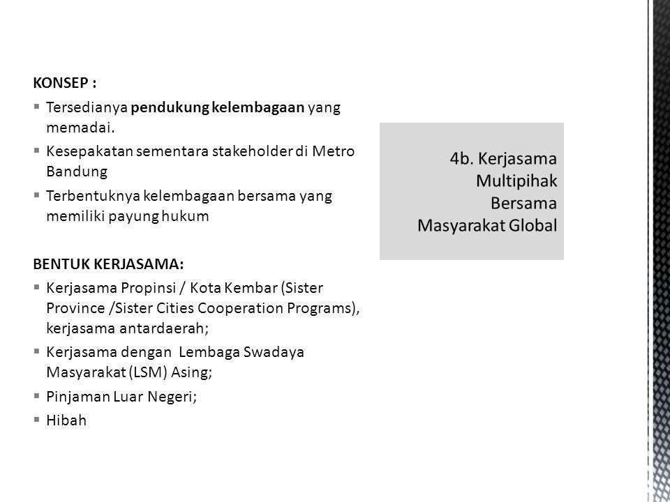 KONSEP :  Tersedianya pendukung kelembagaan yang memadai.  Kesepakatan sementara stakeholder di Metro Bandung  Terbentuknya kelembagaan bersama yan