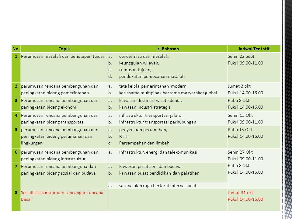 KONSEP;  Perumahan dan permukiman: ₋Kawasan inti: Urban regeneration/ revitalization ₋Kawasan pinggiran: Perumahan vertikal dan Infill development ₋Kawasan/kota satelit: Permukiman skala besar, Konsentrasi terdesentralisasi, TOD  Lingkungan hidup: ₋Konsep Integrated Green Infrastructure: (1) Pembangunan berkelanjutan; (2) Adaptasi perubahan iklim, dan (3) Smart growth.