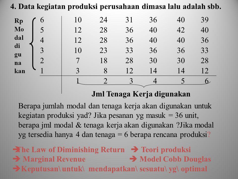 4. Data kegiatan produksi perusahaan dimasa lalu adalah sbb. 6 10 24 31 36 40 39 5 12 28 36 40 42 40 4 12 28 36 40 40 36 3 10 23 33 36 36 33 2 7 18 28