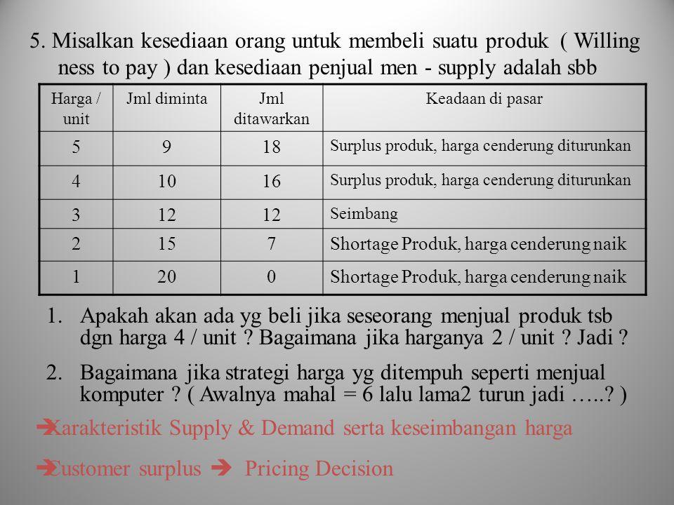 5. Misalkan kesediaan orang untuk membeli suatu produk ( Willing ness to pay ) dan kesediaan penjual men - supply adalah sbb Harga / unit Jml dimintaJ