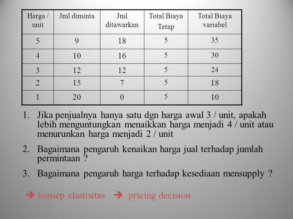 Harga / unit Jml dimintaJml ditawarkan Total Biaya Tetap Total Biaya variabel 5918 535 41016 530 312 524 2157 5 18 1200 5 10 1.Jika penjualnya hanya s