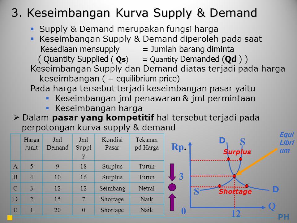 3. Keseimbangan Kurva Supply & Demand  Supply & Demand merupakan fungsi harga  Keseimbangan Supply & Demand diperoleh pada saat Kesediaan mensupply