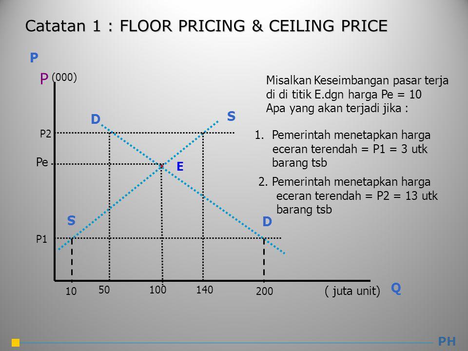 Catatan 1 : FLOOR PRICING & CEILING PRICE PH P Q P S S D D Misalkan Keseimbangan pasar terja di di titik E.dgn harga Pe = 10 Apa yang akan terjadi jik