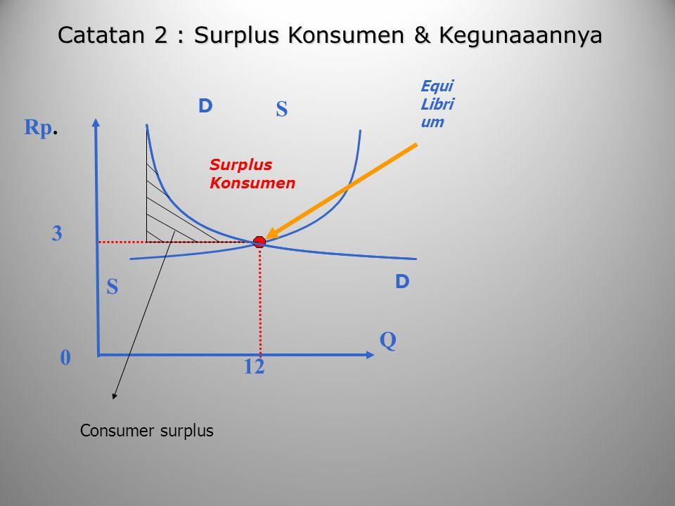 Catatan 2 : Surplus Konsumen & Kegunaaannya Rp. Equi Libri um D Q S S D Surplus Konsumen 12 3 0 Consumer surplus