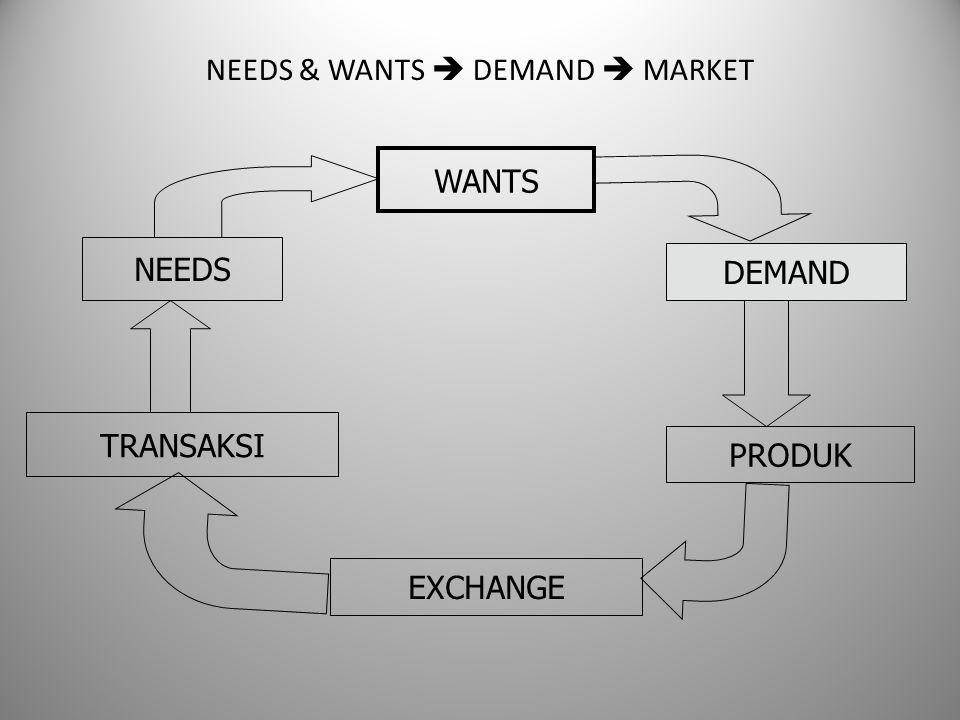 TRANSAKSI NEEDS WANTS DEMAND PRODUK EXCHANGE NEEDS & WANTS  DEMAND  MARKET