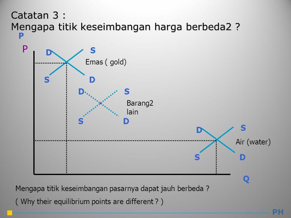 PH P Q P Emas ( gold) Air (water) S S D D S S D D S S D D Barang2 lain Mengapa titik keseimbangan pasarnya dapat jauh berbeda .
