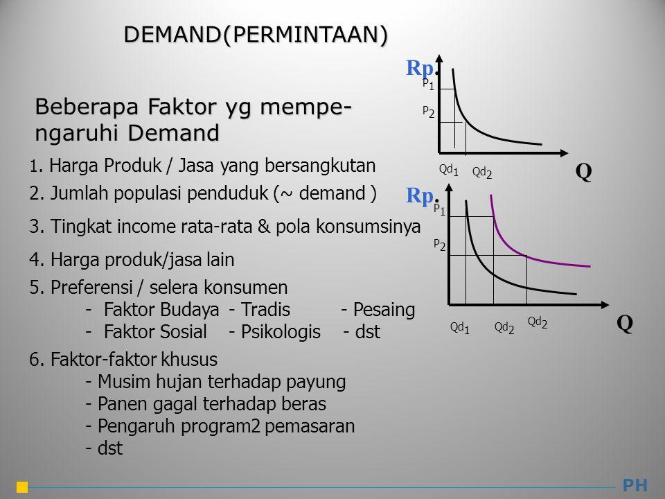 DEMAND(PERMINTAAN) PH Q Rp. 1. Harga Produk / Jasa yang bersangkutan Beberapa Faktor yg mempe- ngaruhi Demand 2. Jumlah populasi penduduk (~ demand )