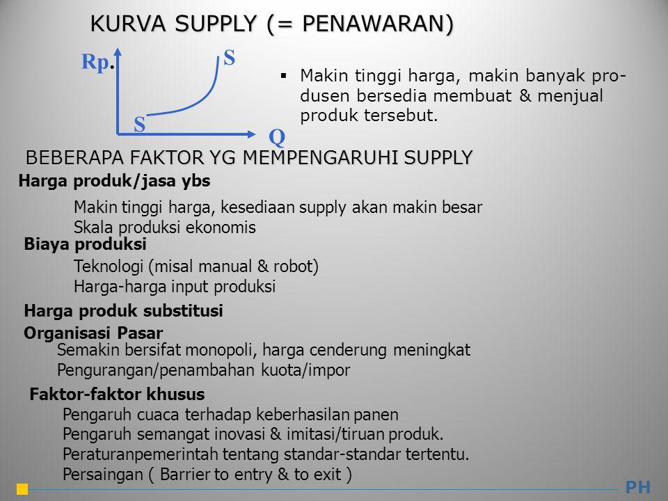 KURVA SUPPLY (= PENAWARAN) KURVA SUPPLY (= PENAWARAN) PH Q Rp. S S  Makin tinggi harga, makin banyak pro- dusen bersedia membuat & menjual produk ter