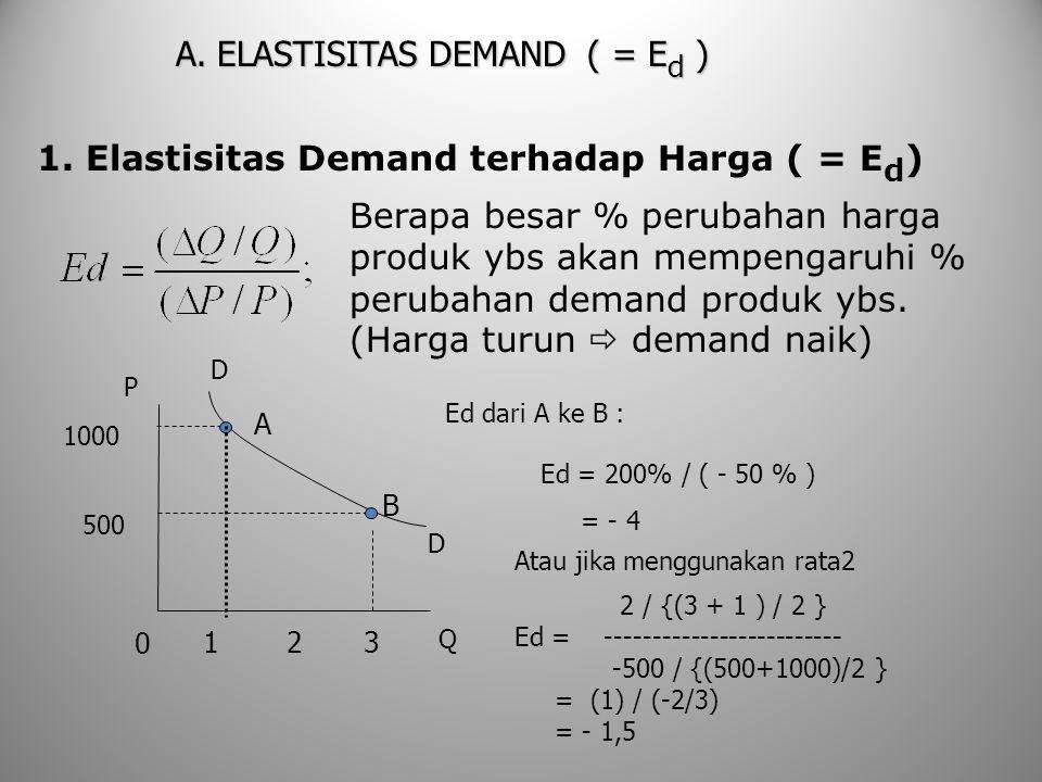 A. ELASTISITAS DEMAND ( = E d ) 1. Elastisitas Demand terhadap Harga ( = E d ) Berapa besar % perubahan harga produk ybs akan mempengaruhi % perubahan