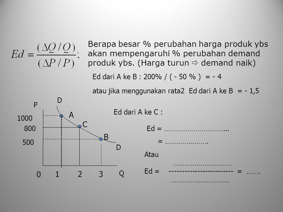 Berapa besar % perubahan harga produk ybs akan mempengaruhi % perubahan demand produk ybs. (Harga turun  demand naik) A B 123 500 1000 D D Q P 0 Ed =