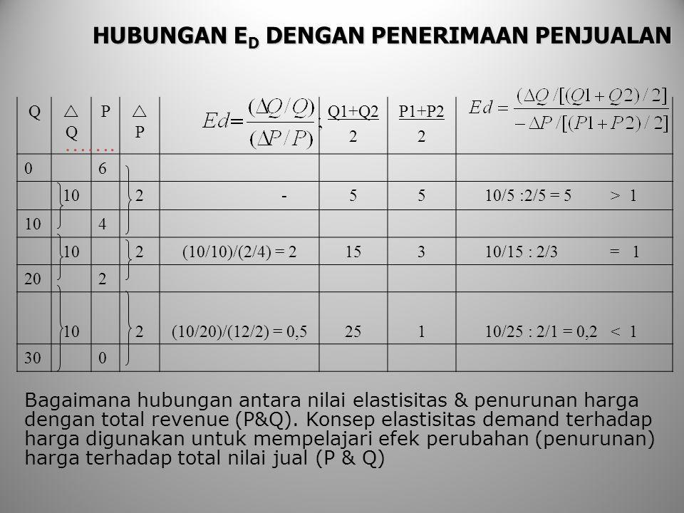 HUBUNGAN E D DENGAN PENERIMAAN PENJUALAN Bagaimana hubungan antara nilai elastisitas & penurunan harga dengan total revenue (P&Q). Konsep elastisitas