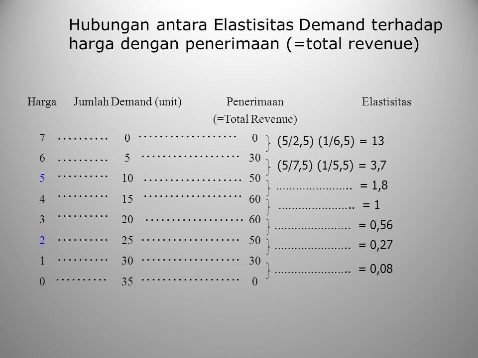 Hubungan antara Elastisitas Demand terhadap harga dengan penerimaan (=total revenue) HargaJumlah Demand (unit)Penerimaan (=Total Revenue) Elastisitas 700 6530 51050 41560 32060 22550 130 0350 (5/2,5) (1/6,5) = 13 (5/7,5) (1/5,5) = 3,7 …………………..