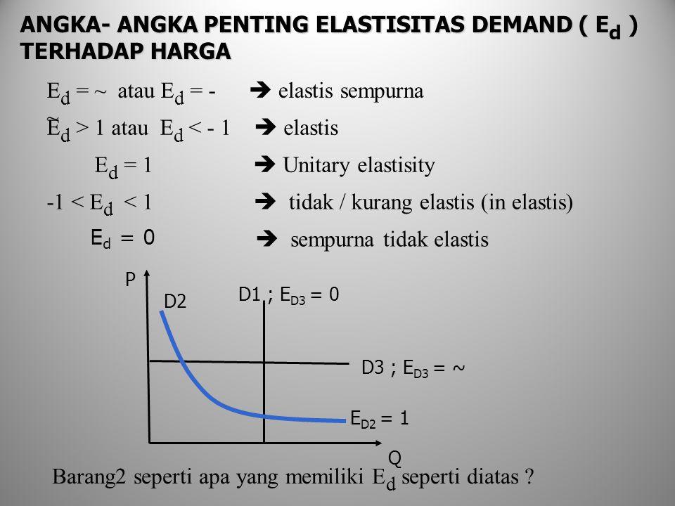 ANGKA- ANGKA PENTING ELASTISITAS DEMAND ( E d ) TERHADAP HARGA D2 D3 ; E D3 = ~ P Q E D2 = 1 D1 ; E D3 = 0 E d = 0 Barang2 seperti apa yang memiliki E