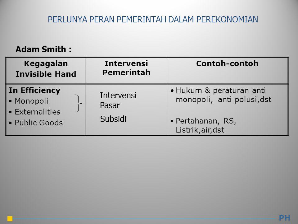 Kegagalan Invisible Hand Intervensi Pemerintah Contoh-contoh In Efficiency  Monopoli  Externalities  Public Goods Hukum & peraturan anti monopoli, anti polusi,dst  Pertahanan, RS, Listrik,air,dst PH Intervensi Pasar Subsidi PERLUNYA PERAN PEMERINTAH DALAM PEREKONOMIAN Adam Smith :