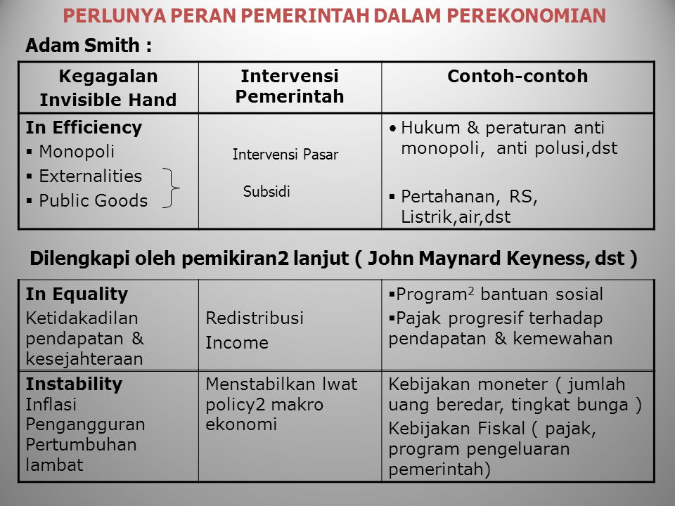 Kegagalan Invisible Hand Intervensi Pemerintah Contoh-contoh In Efficiency  Monopoli  Externalities  Public Goods Hukum & peraturan anti monopoli,