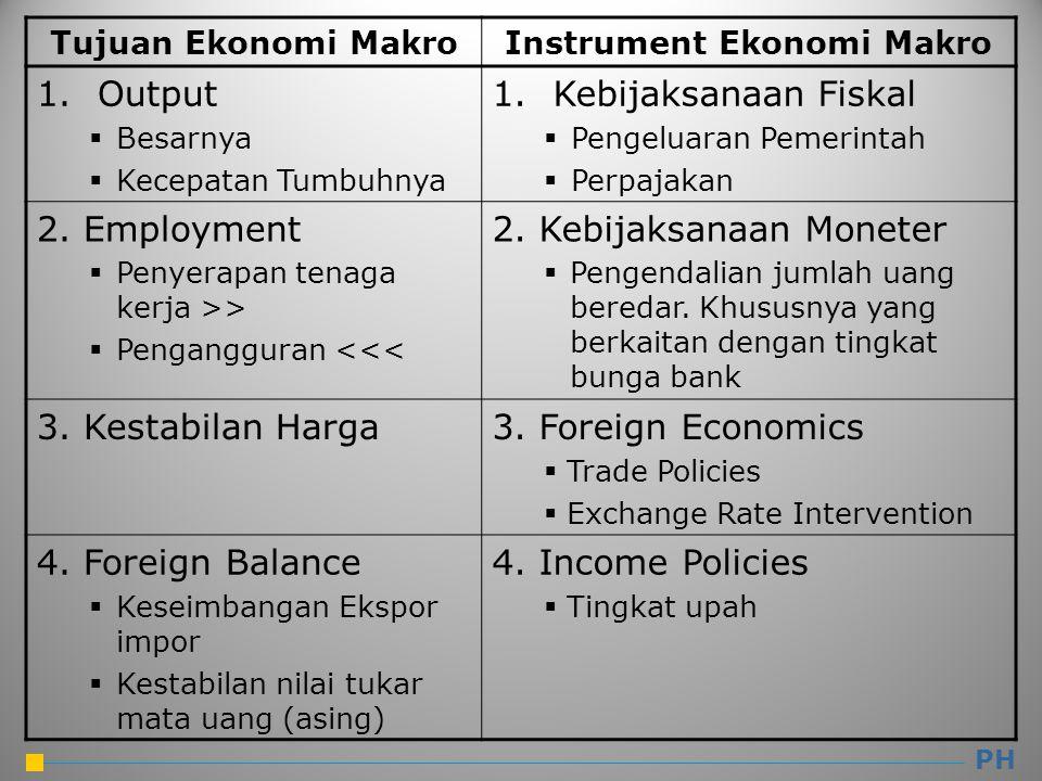 Tujuan Ekonomi MakroInstrument Ekonomi Makro 1.Output  Besarnya  Kecepatan Tumbuhnya 1.Kebijaksanaan Fiskal  Pengeluaran Pemerintah  Perpajakan 2.