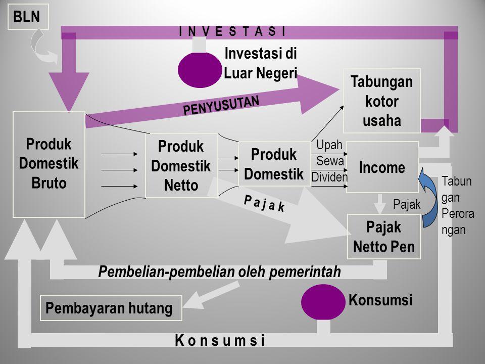 Produk Domestik Income Pembayaran hutang Investasi di Luar Negeri PENYUSUTAN I N V E S T A S I Tabungan kotor usaha Pajak Netto Pen P a j a k Pembelia