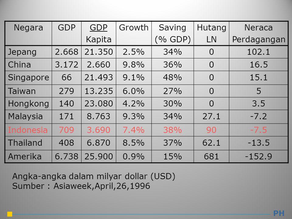 NegaraGDP Kapita GrowthSaving (% GDP) Hutang LN Neraca Perdagangan Jepang2.66821.3502.5%34%0102.1 China3.1722.6609.8%36%016.5 Singapore6621.4939.1%48%