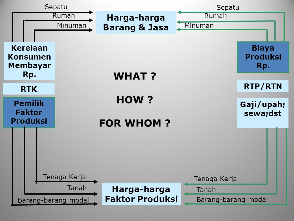 Harga-harga Barang & Jasa Kerelaan Konsumen Membayar Rp. RTK Pemilik Faktor Produksi Biaya Produksi Rp. RTP/RTN Gaji/upah; sewa;dst Harga-harga Faktor