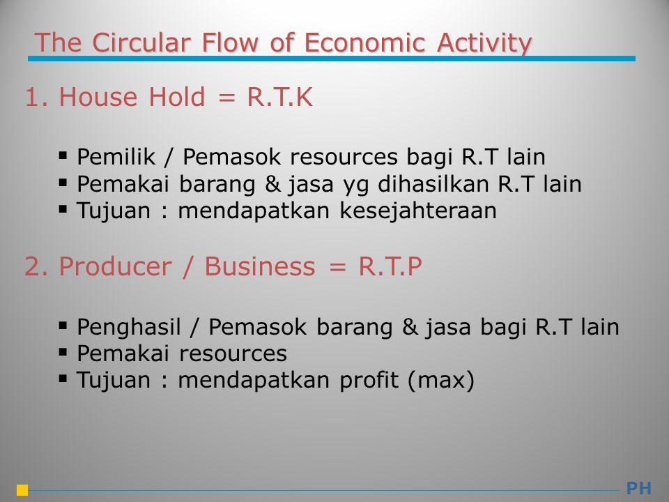 The Circular Flow of Economic Activity 1. House Hold = R.T.K  Pemilik / Pemasok resources bagi R.T lain  Pemakai barang & jasa yg dihasilkan R.T lai