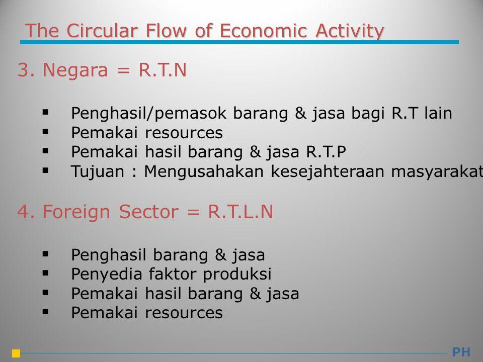The Circular Flow of Economic Activity 3. Negara = R.T.N  Penghasil/pemasok barang & jasa bagi R.T lain  Pemakai resources  Pemakai hasil barang &