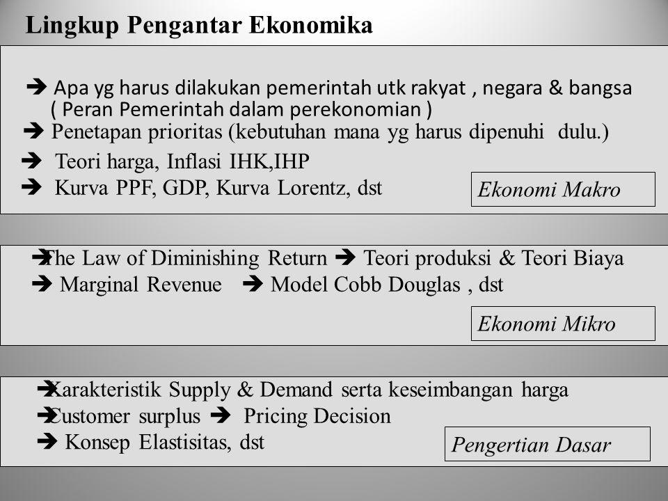 Lingkup Pengantar Ekonomika  Apa yg harus dilakukan pemerintah utk rakyat, negara & bangsa ( Peran Pemerintah dalam perekonomian )  Penetapan prioritas (kebutuhan mana yg harus dipenuhi dulu.)  Teori harga, Inflasi IHK,IHP  The Law of Diminishing Return  Teori produksi & Teori Biaya  Marginal Revenue  Model Cobb Douglas, dst  Karakteristik Supply & Demand serta keseimbangan harga  Customer surplus  Pricing Decision  Konsep Elastisitas, dst Ekonomi Makro Ekonomi Mikro  Kurva PPF, GDP, Kurva Lorentz, dst Pengertian Dasar