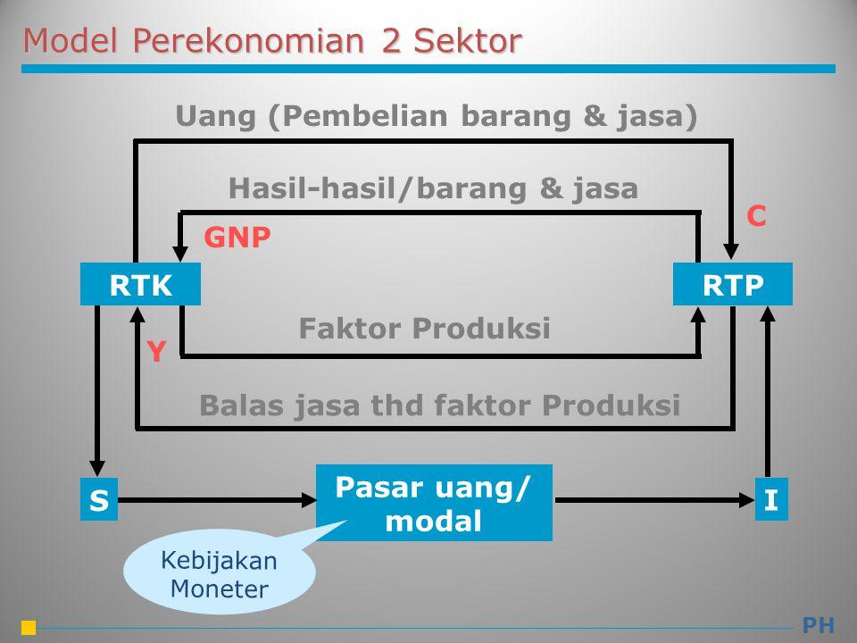 RTK RTP I S Pasar uang/ modal Uang (Pembelian barang & jasa) Hasil-hasil/barang & jasa Faktor Produksi Balas jasa thd faktor Produksi Y C GNP Kebijaka