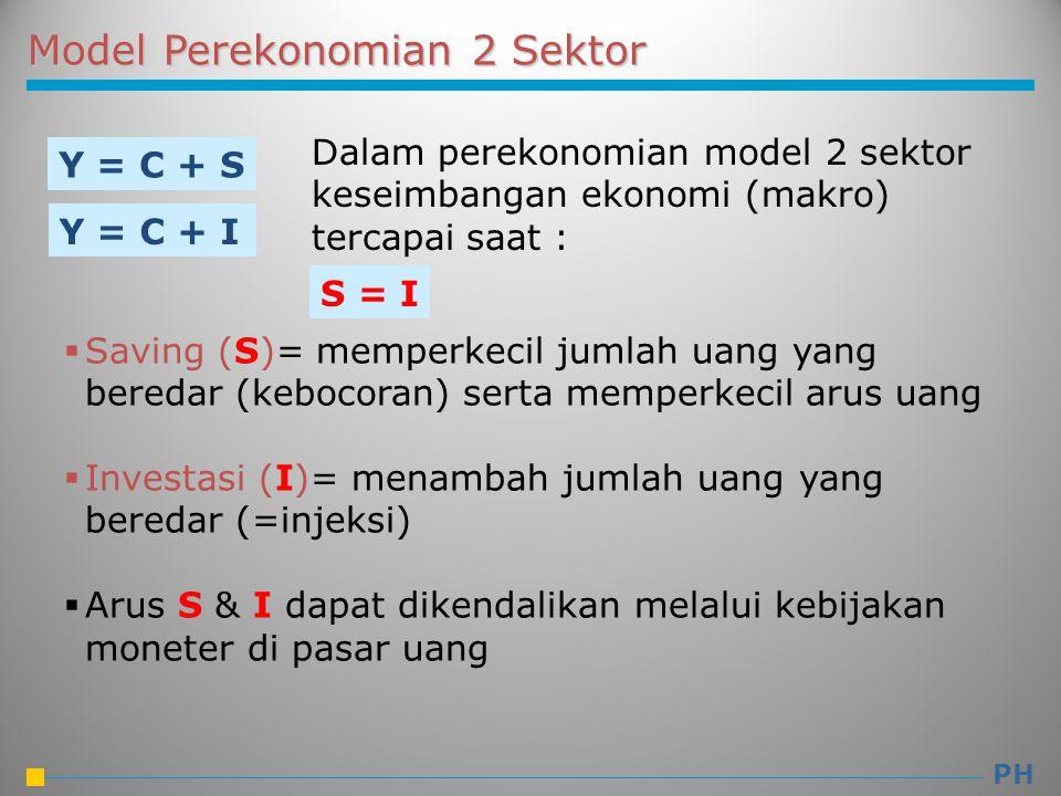 Model Perekonomian 2 Sektor Y = C + S Y = C + I Dalam perekonomian model 2 sektor keseimbangan ekonomi (makro) tercapai saat :  Saving (S)= memperkec