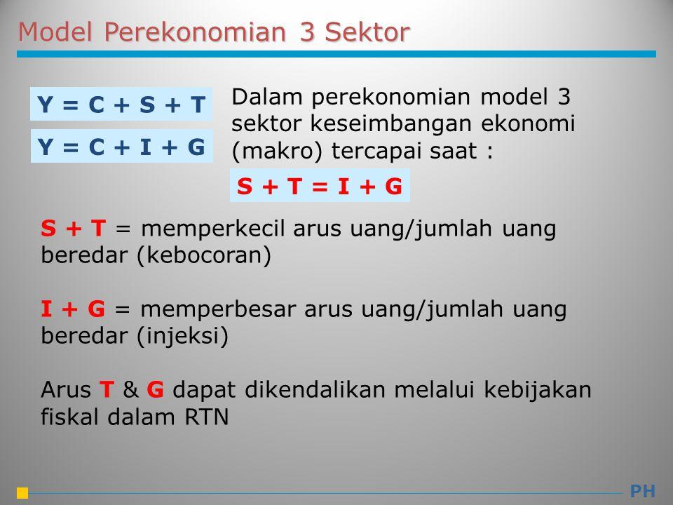 Model Perekonomian 3 Sektor Y = C + S + T Y = C + I + G Dalam perekonomian model 3 sektor keseimbangan ekonomi (makro) tercapai saat : S + T = memperk