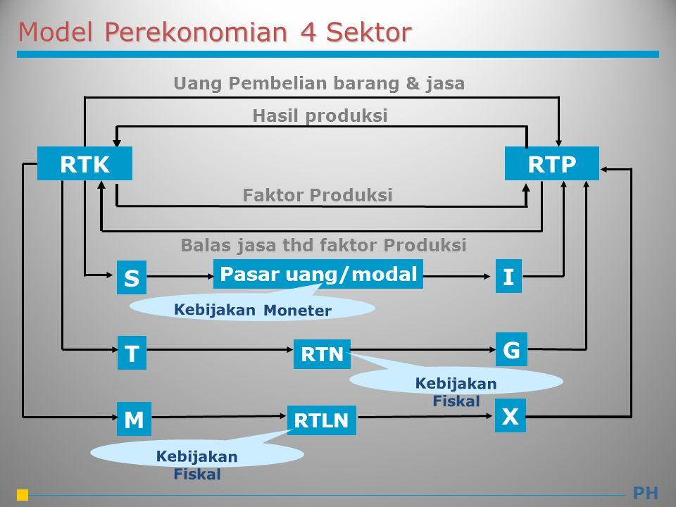 Model Perekonomian 4 Sektor RTP I S Pasar uang/modal Uang Pembelian barang & jasa Hasil produksi Faktor Produksi Balas jasa thd faktor Produksi Kebija