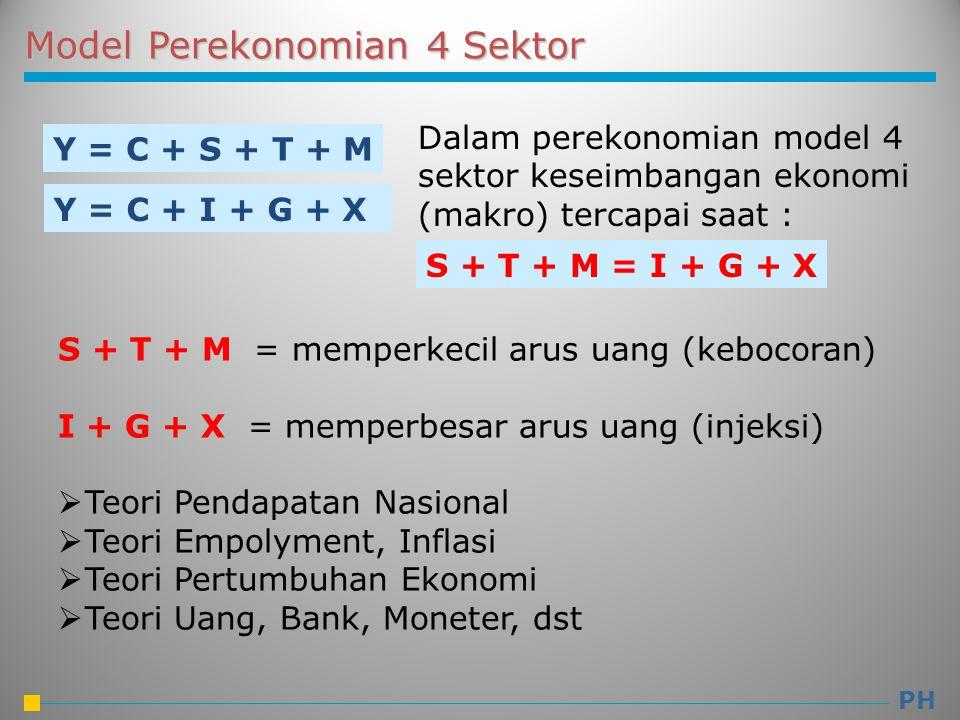 Model Perekonomian 4 Sektor Y = C + S + T + M Y = C + I + G + X Dalam perekonomian model 4 sektor keseimbangan ekonomi (makro) tercapai saat : S + T + M = memperkecil arus uang (kebocoran) I + G + X = memperbesar arus uang (injeksi)  Teori Pendapatan Nasional  Teori Empolyment, Inflasi  Teori Pertumbuhan Ekonomi  Teori Uang, Bank, Moneter, dst S + T + M = I + G + X PH