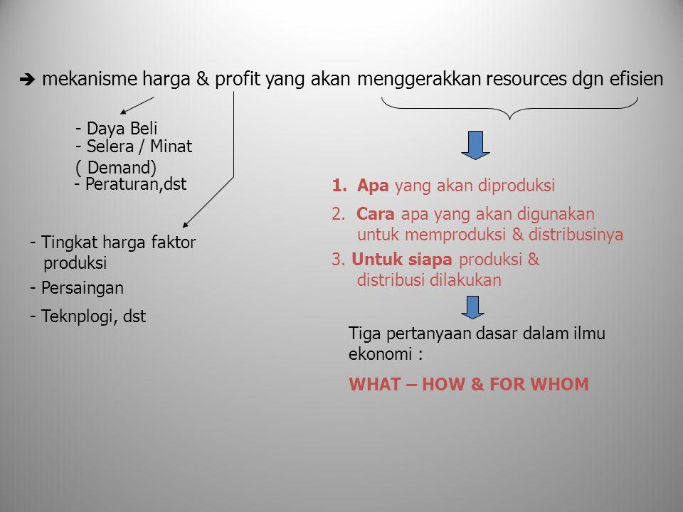  mekanisme harga & profit yang akan menggerakkan resources dgn efisien - Daya Beli - Selera / Minat ( Demand) - Peraturan,dst - Tingkat harga faktor