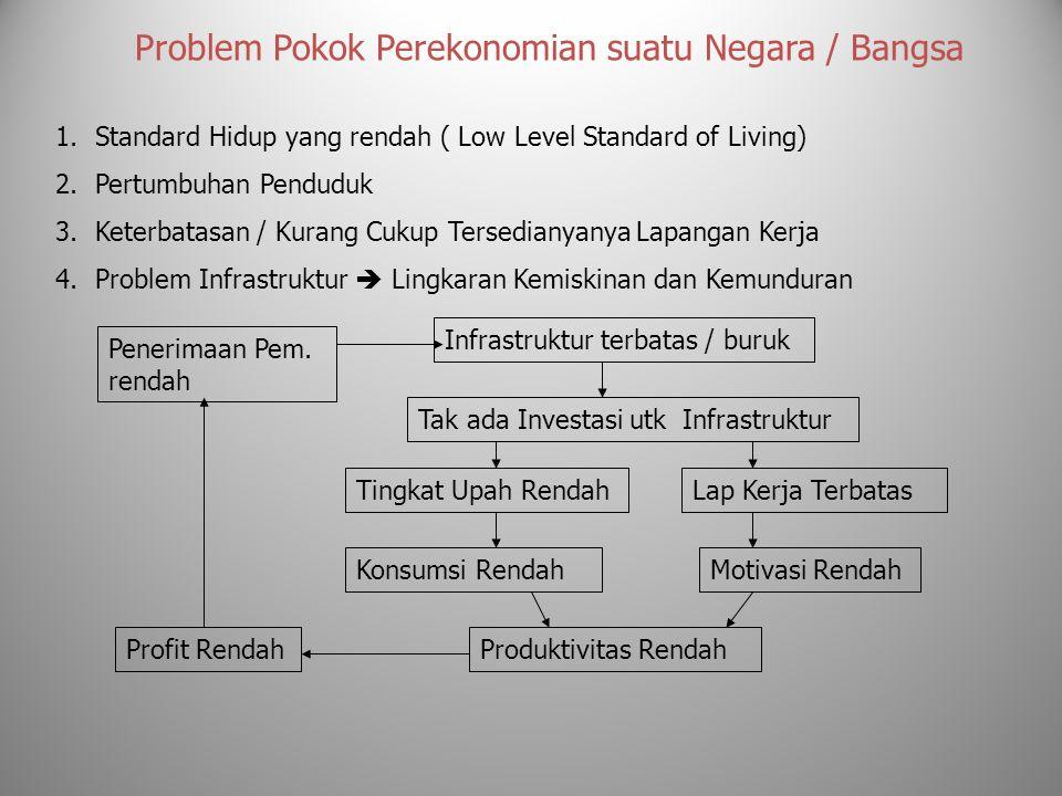 Problem Pokok Perekonomian suatu Negara / Bangsa 1.Standard Hidup yang rendah ( Low Level Standard of Living) 2.Pertumbuhan Penduduk 3.Keterbatasan /