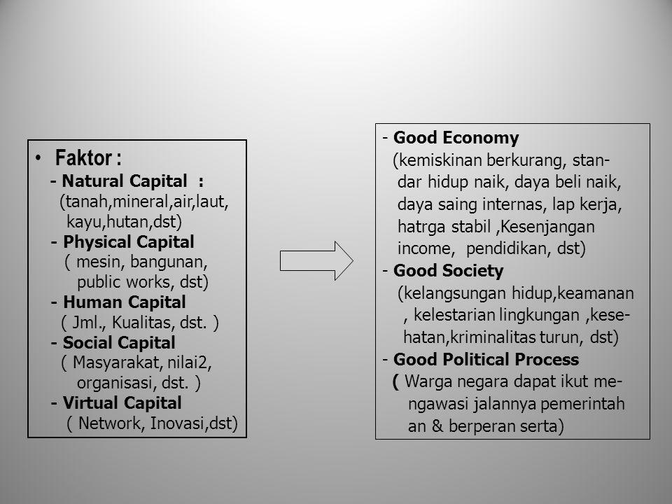 Faktor : - Natural Capital : (tanah,mineral,air,laut, kayu,hutan,dst) - Physical Capital ( mesin, bangunan, public works, dst) - Human Capital ( Jml., Kualitas, dst.