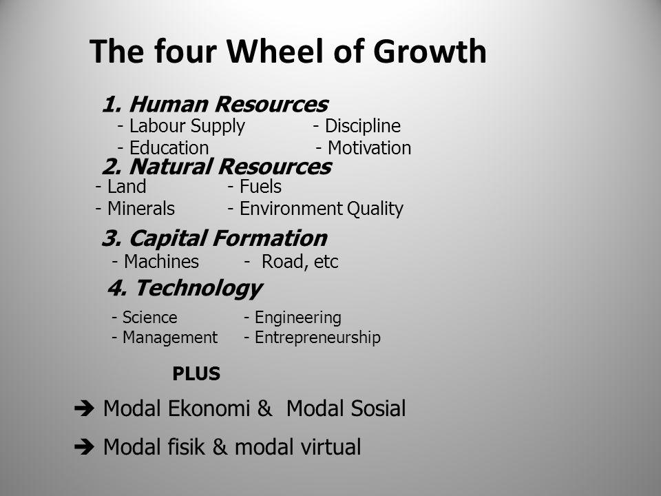 The four Wheel of Growth  Modal Ekonomi & Modal Sosial  Modal fisik & modal virtual - Science- Engineering - Management - Entrepreneurship 1. Human