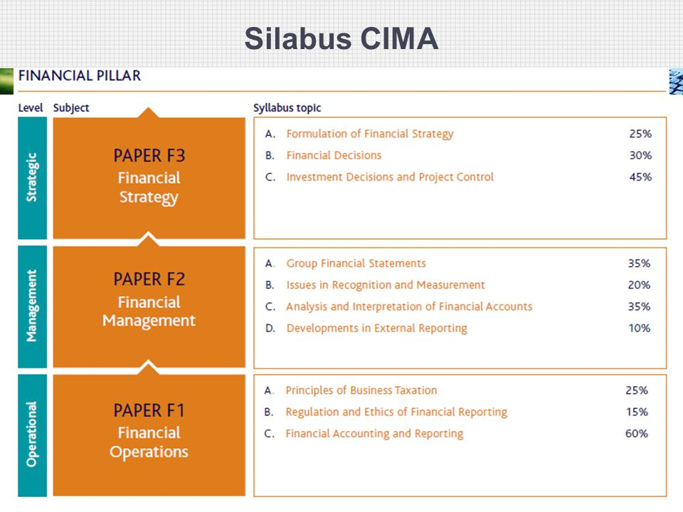 Silabus CIMA 51
